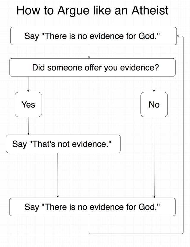 How to Argue Like an Atheist Flowchart
